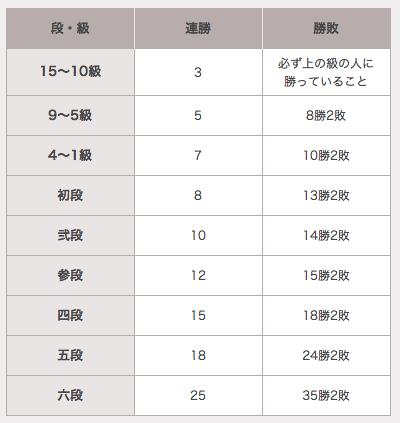 http://dojo.shogi.or.jp/outline/